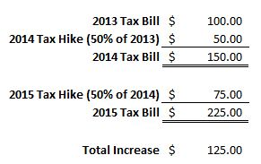 Tax Hike through 2015